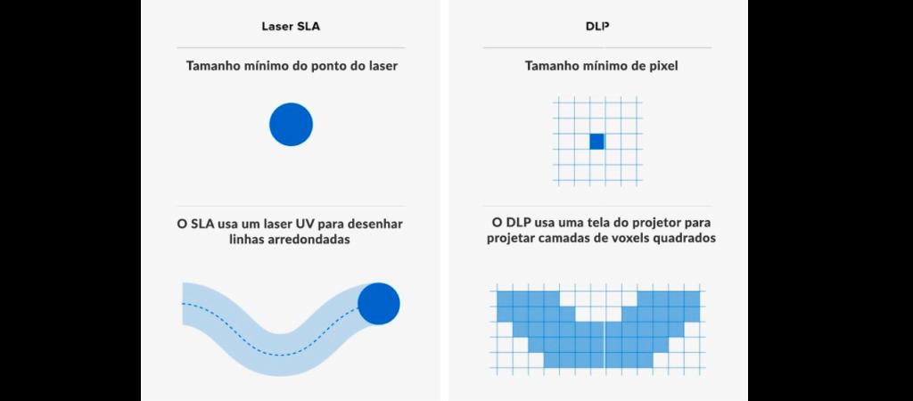 Principal diferença entre a impressora DLP e a SLA