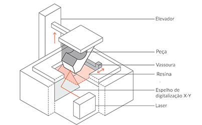 Impressora 3D SLA: entenda tudo sobre essa tecnologia