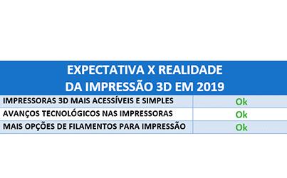 Impressão 3d em 2020