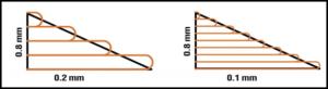 Altura da camada versus diâmetro do bico