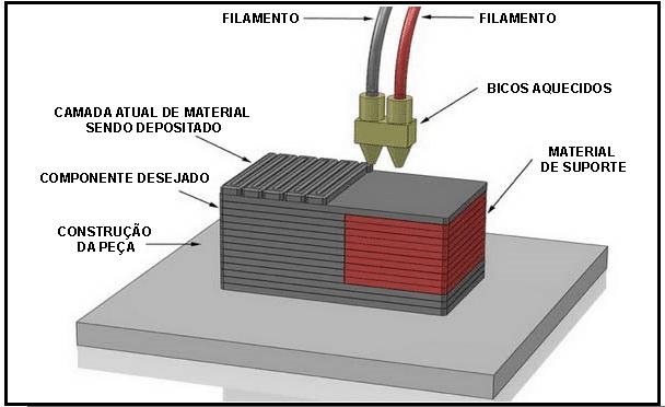 Duas extrusoras para imprimir com mais de um filamento