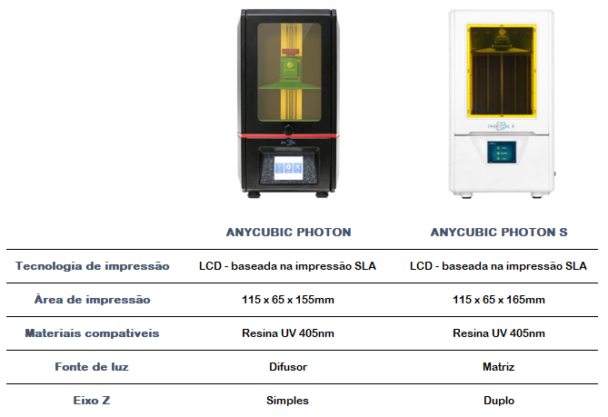 Comparativo Photon e Photon S