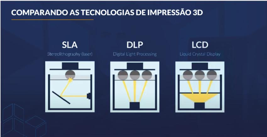 Impressora 3D de resina tipos