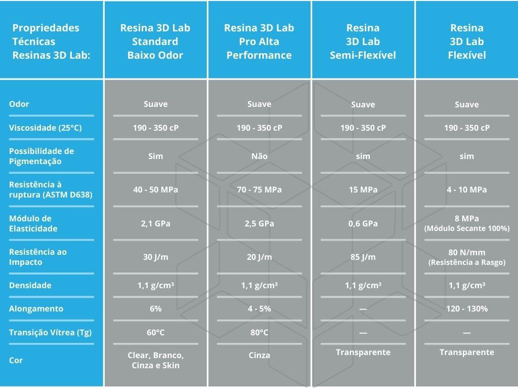 Tabela de propriedades das resinas para Impressora 3D