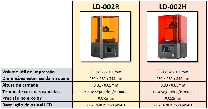 Comparativo entre LD-002R e LD-002H