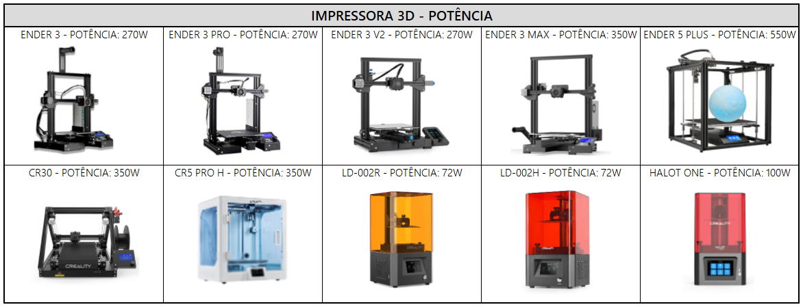 Consumo de energia de impressora 3d